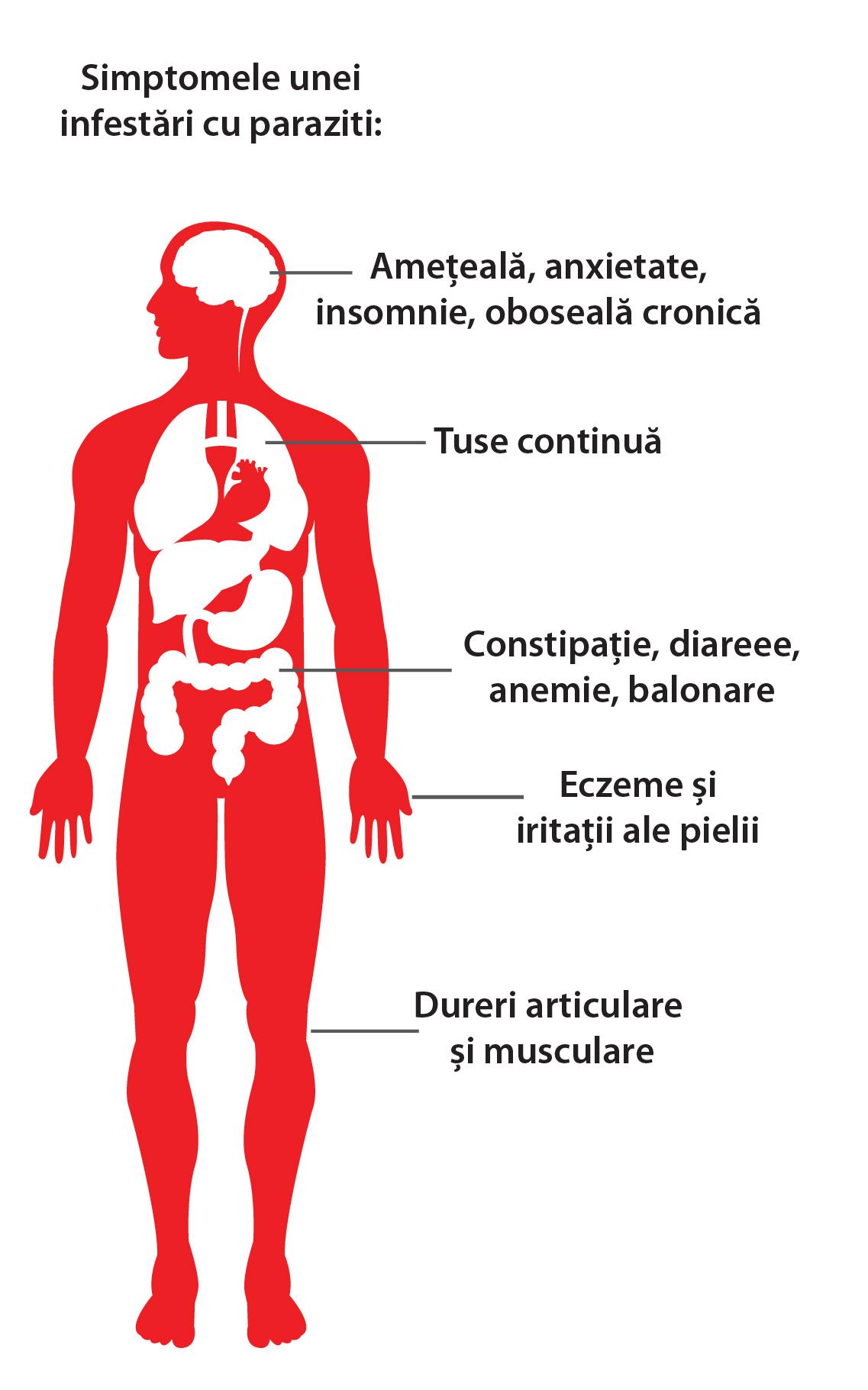 simptome ale infecției cu helmint la om)