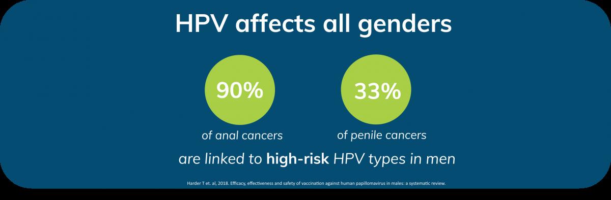 does hpv cause ovarian cancer hpv impfung jungen infoblatt