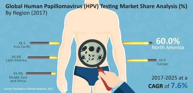 Hpv warts throat treatment - Posts navigation, Hpv warts in throat treatment