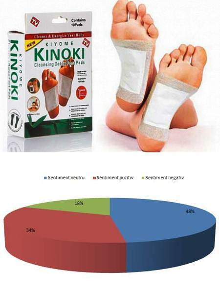 plasturi detoxifianti kinoki pareri îndepărtați papilomele bryansk