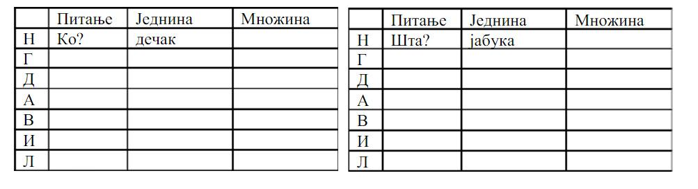 padezi, vezbanje - Padezi srpski jezik vezbanje