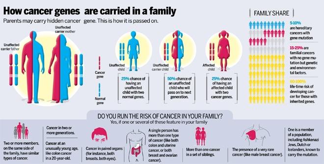 Medicii avertizează: Cancer al vârstnicilor, diagnosticat din ce în ce mai des la tineri