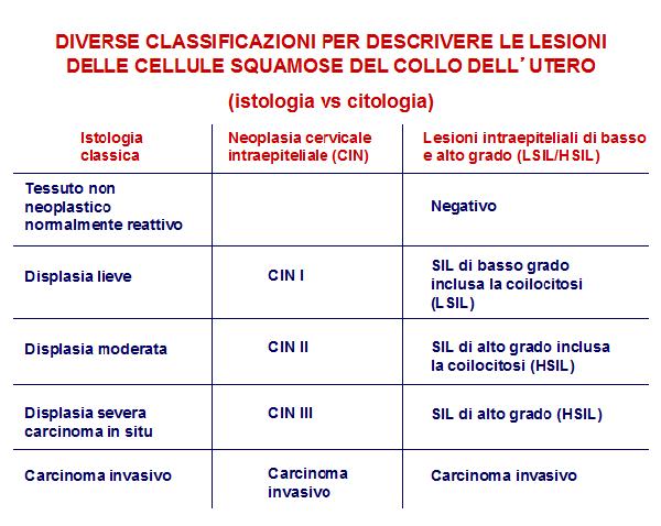 hpv lsil sintomi