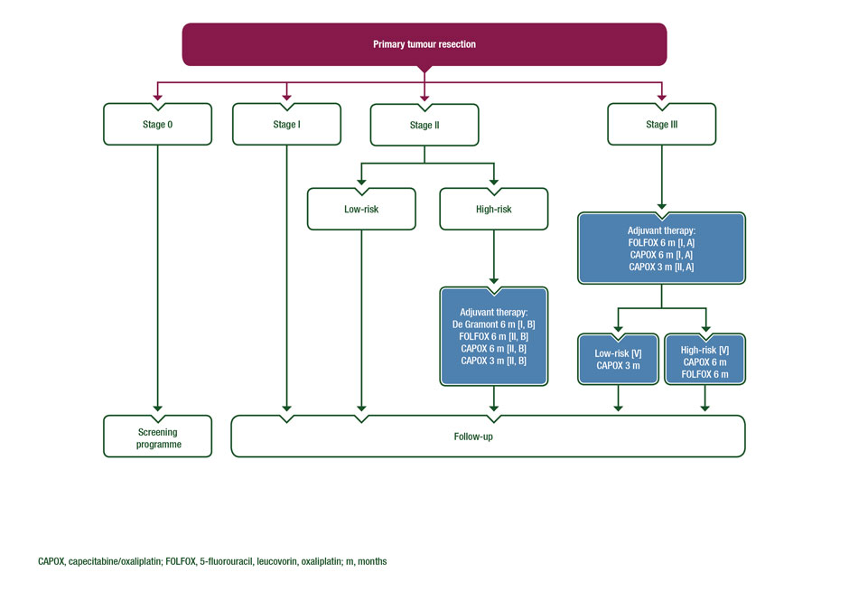 colorectal cancer follow up guidelines nice human papillomavirus infection diagnosis