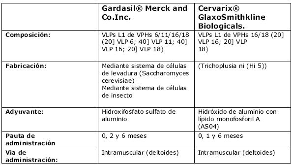 tratamiento virus hpv en mujeres