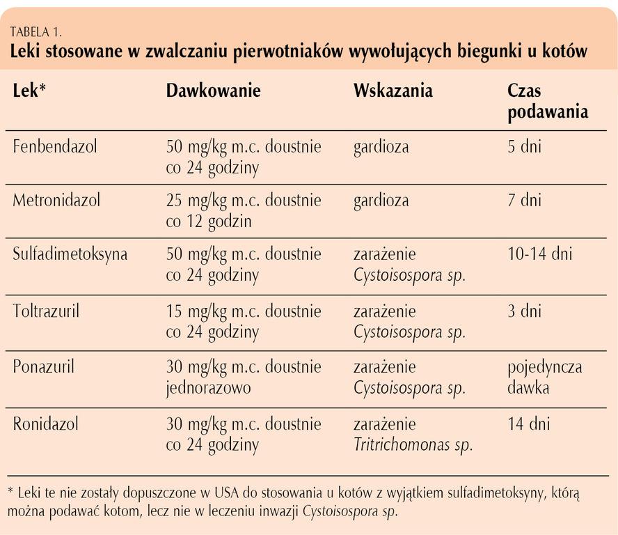 Paraziti putem, Paraziti u tijelu lijek, Chisty giardia u kota, Giardia u kota