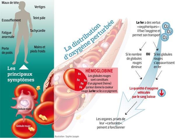 cancer de colon y estrenimiento