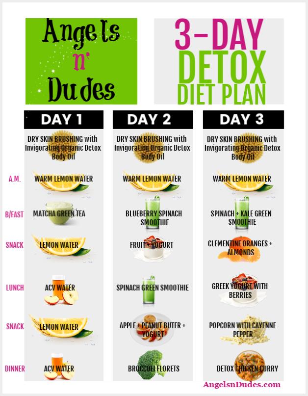 plan de detoxifiere a colonului)