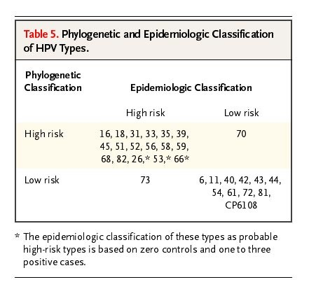 hpv high risk by tma)