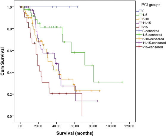 peritoneal cancer rate survival