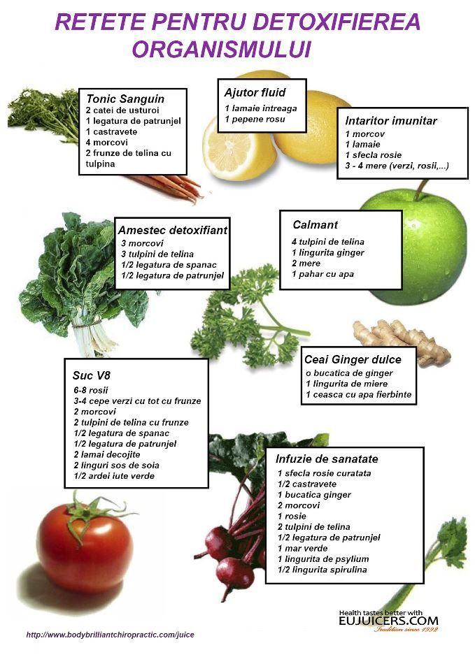 Dieta de detoxifiere | Dacia Plant - Blogul despre sanatate naturala