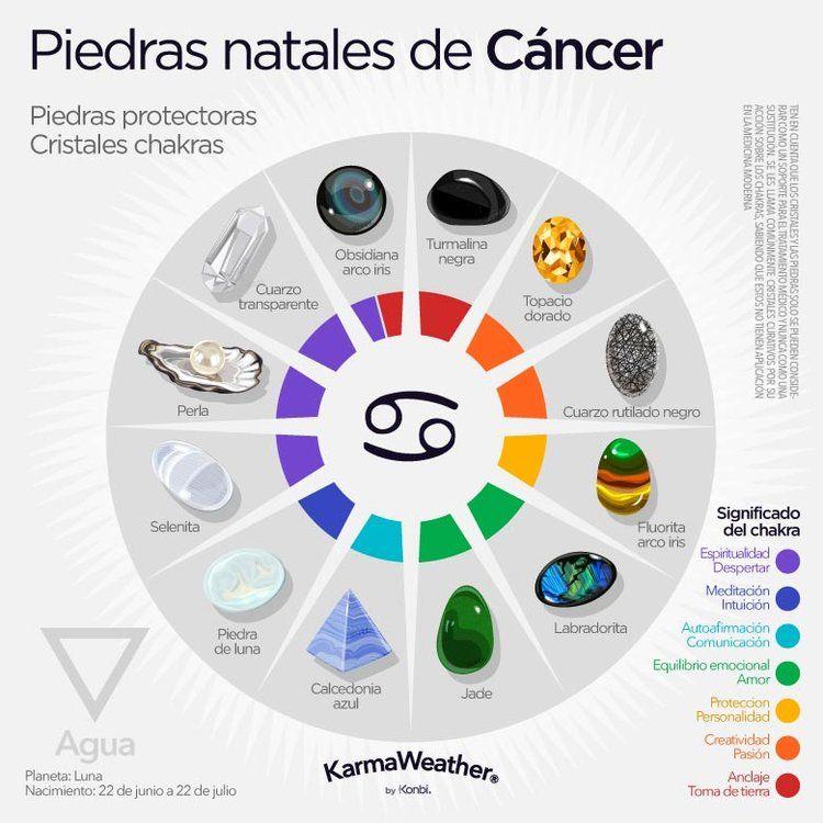 signo cancer que fecha es