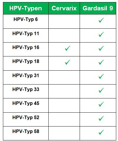 Hpv impfung gardasil 9 kosten - Gardasil impfung kosten