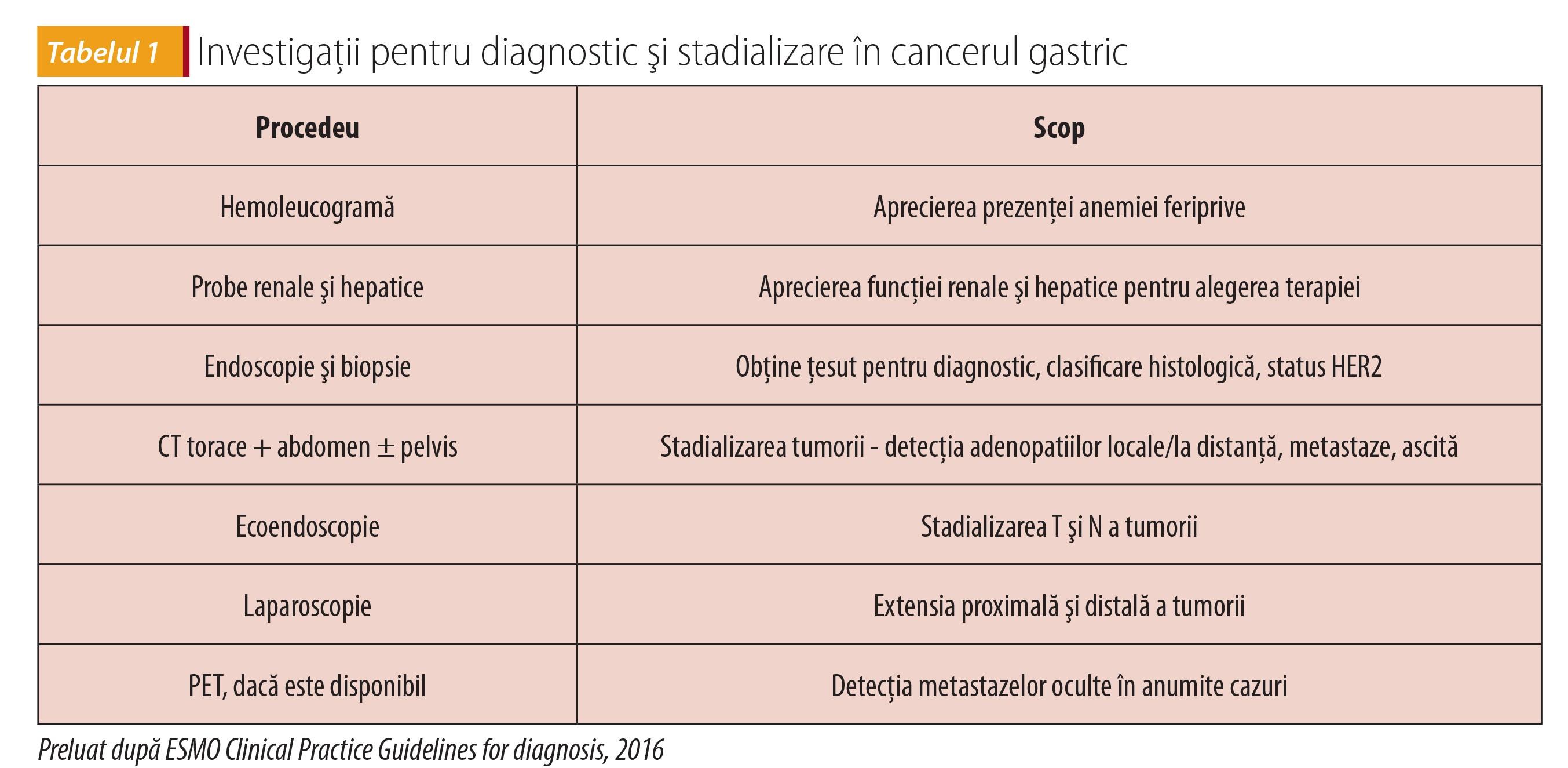 cancer gastric stadiul 3 laryngeal papillomatosis pathology