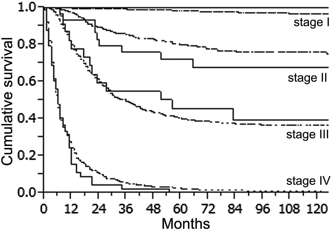 abdominal cancer prognosis squamous papilloma larynx