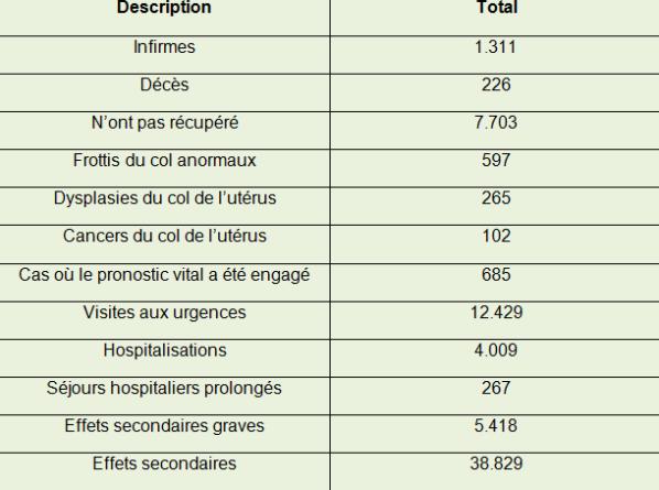 vaccin papillomavirus prix belgique condiloame cu găuri