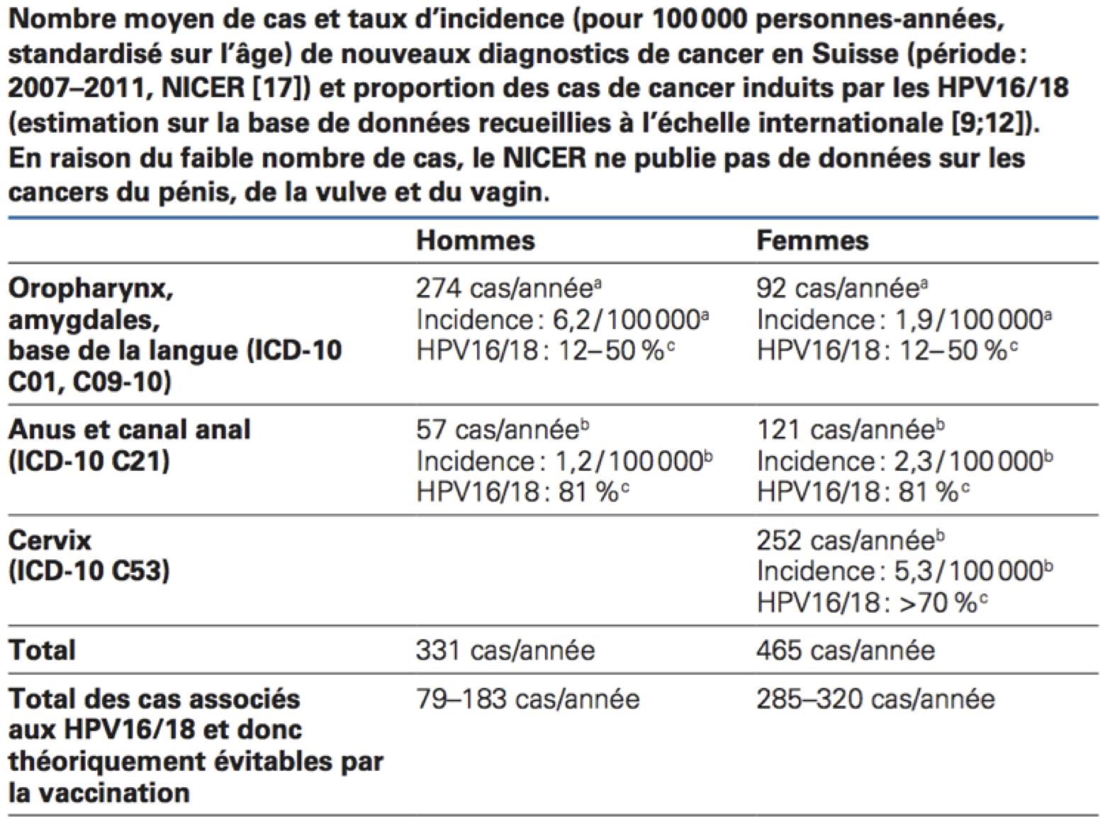 vaccin papillomavirus prix belgique cum ies castile?